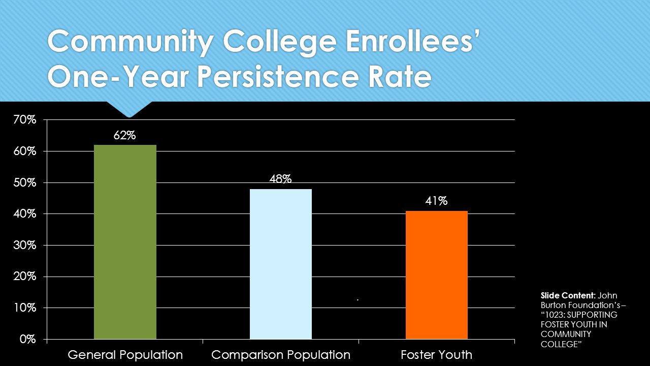 """Community College Enrollees' One-Year Persistence Rate. Slide Content: John Burton Foundation's – """"1023: SUPPORTING FOSTER YOUTH IN COMMUNITY COLLEGE"""""""