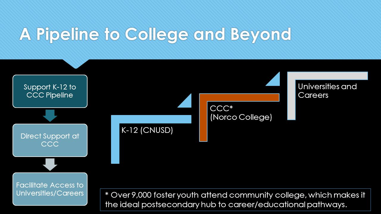 K-12 (CNUSD) CCC* (Norco College) Universities and Careers Support K-12 to CCC Pipeline Direct Support at CCC Facilitate Access to Universities/Career