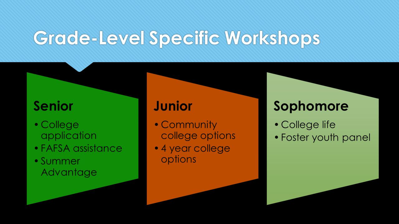 Grade-Level Specific Workshops Senior College application FAFSA assistance Summer Advantage Junior Community college options 4 year college options Sophomore College life Foster youth panel