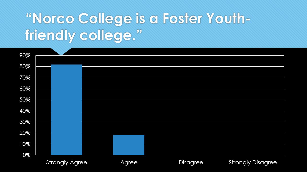 Norco College is a Foster Youth- friendly college.