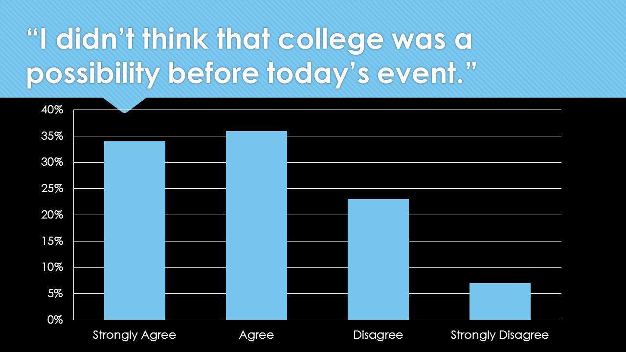 I didn't think that college was a possibility before today's event.