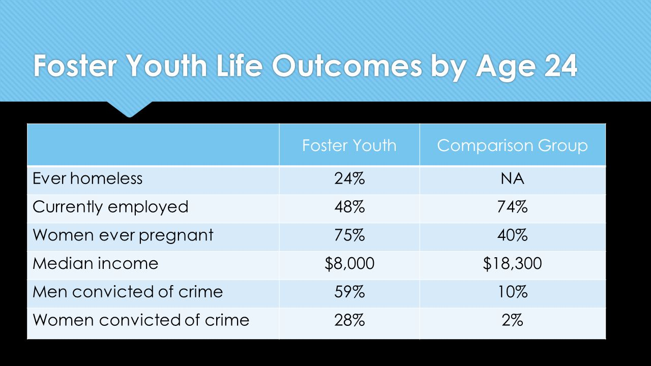 Foster Youth Life Outcomes by Age 24 Foster YouthComparison Group Ever homeless24%NA Currently employed48%74% Women ever pregnant75%40% Median income$8,000$18,300 Men convicted of crime59%10% Women convicted of crime28%2%