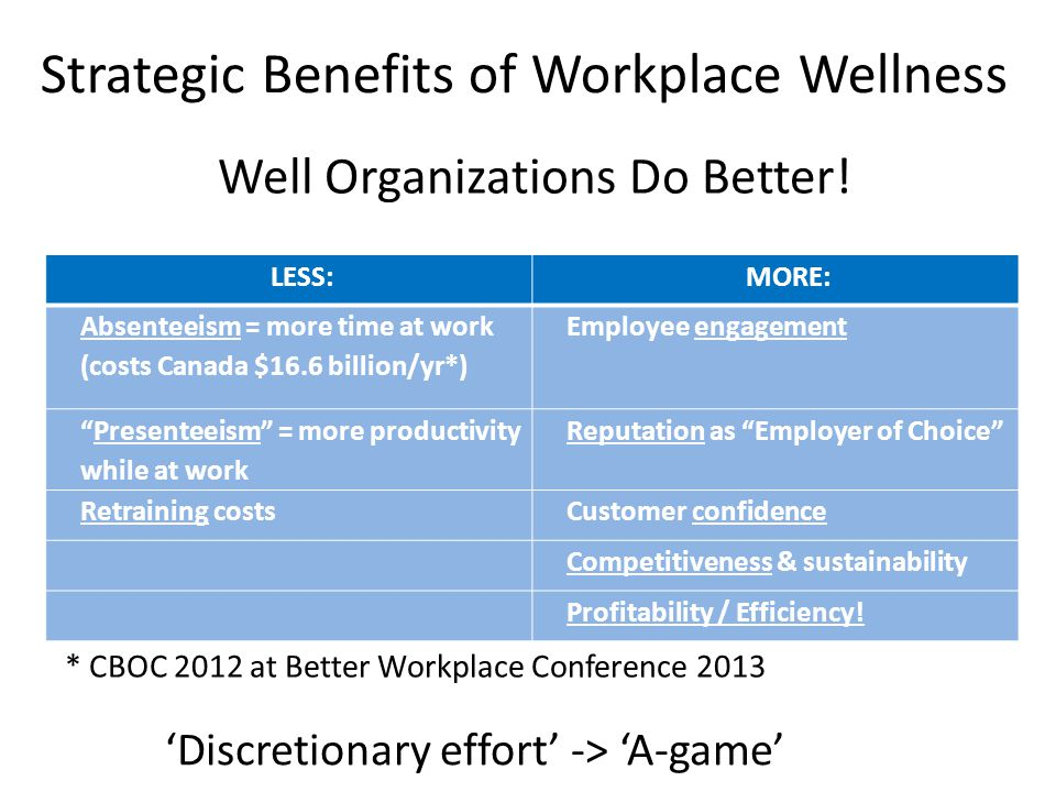 Well Organizations Do Better! * CBOC 2012 at Better Workplace Conference 2013 LESS:MORE: Absenteeism = more time at work (costs Canada $16.6 billion/y