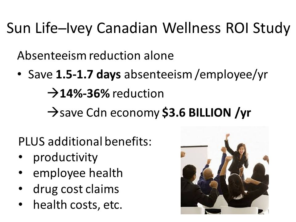 Sun Life ̶ Ivey Canadian Wellness ROI Study Absenteeism reduction alone Save 1.5-1.7 days absenteeism /employee/yr  14%-36% reduction  save Cdn econ