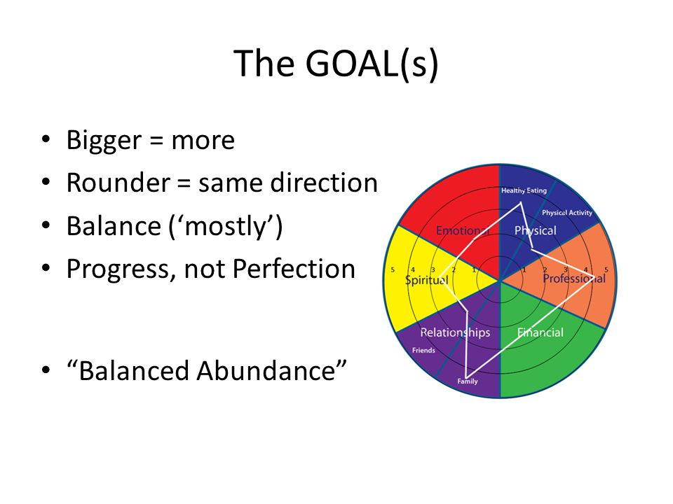 "The GOAL(s) Bigger = more Rounder = same direction Balance ('mostly') Progress, not Perfection ""Balanced Abundance"""