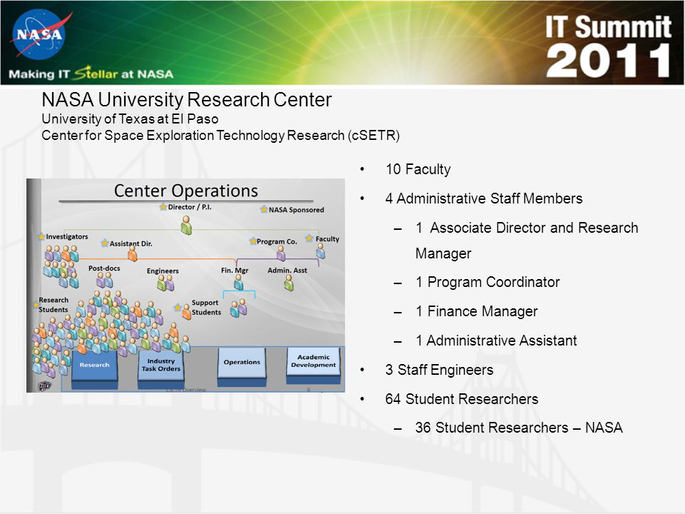 NASA University Research Center University of Texas at El Paso Center for Space Exploration Technology Research (cSETR) 10 Faculty 4 Administrative Staff Members –1 Associate Director and Research Manager –1 Program Coordinator –1 Finance Manager –1 Administrative Assistant 3 Staff Engineers 64 Student Researchers –36 Student Researchers – NASA