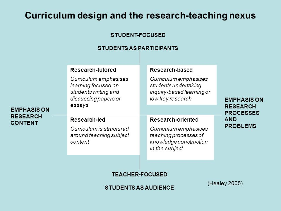 Research-tutored Curriculum emphasises learning focused on students writing and discussing papers or essays Research-based Curriculum emphasises stude