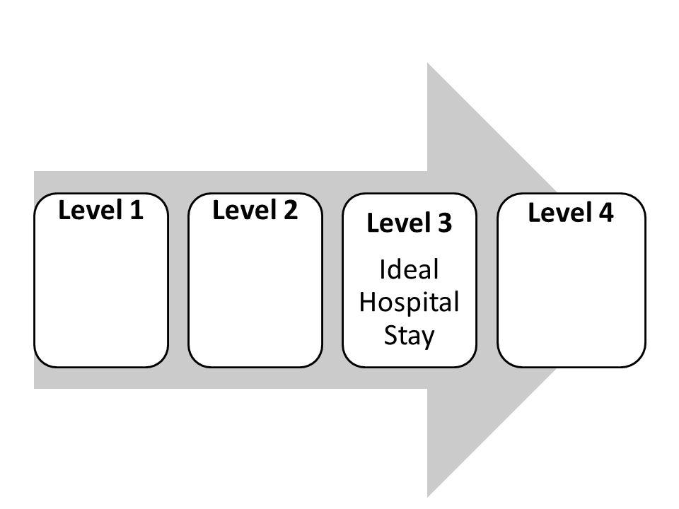 Level 1Level 2 Level 3 Ideal Hospital Stay Level 4