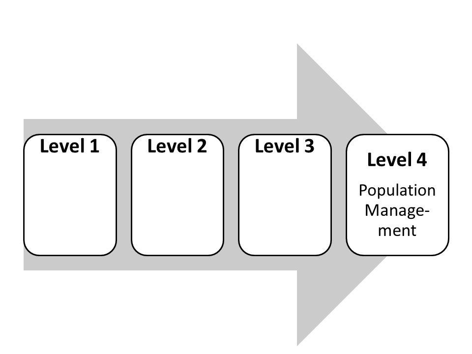 Level 1Level 2Level 3 Level 4 Population Manage- ment