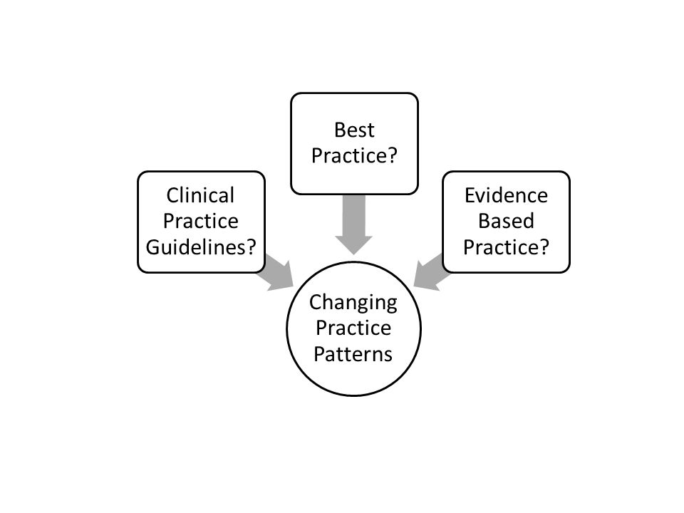 Changing Practice Patterns Clinical Practice Guidelines? Best Practice? Evidence Based Practice?
