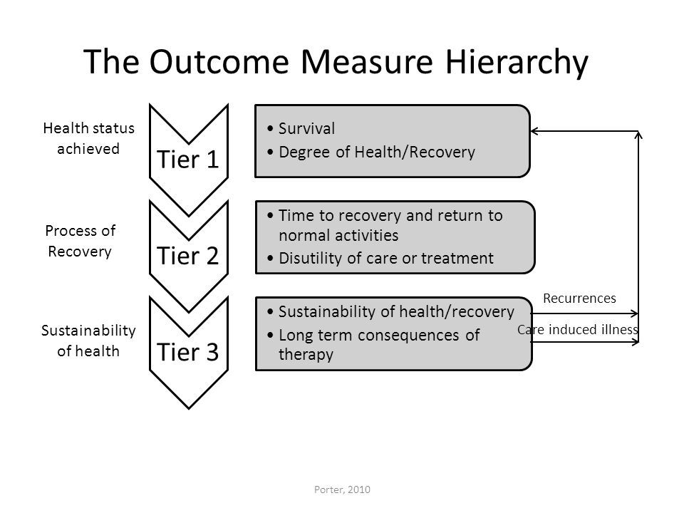 Tier 1 Survival Degree of Health/Recovery Tier 2 Time to recovery and return to normal activities Disutility of care or treatment Tier 3 Sustainabilit