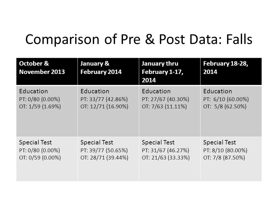 Comparison of Pre & Post Data: Falls October & November 2013 January & February 2014 January thru February 1-17, 2014 February 18-28, 2014 Education PT: 0/80 (0.00%) OT: 1/59 (1.69%) Education PT: 33/77 (42.86%) OT: 12/71 (16.90%) Education PT: 27/67 (40.30%) OT: 7/63 (11.11%) Education PT: 6/10 (60.00%) OT: 5/8 (62.50%) Special Test PT: 0/80 (0.00%) OT: 0/59 (0.00%) Special Test PT: 39/77 (50.65%) OT: 28/71 (39.44%) Special Test PT: 31/67 (46.27%) OT: 21/63 (33.33%) Special Test PT: 8/10 (80.00%) OT: 7/8 (87.50%)