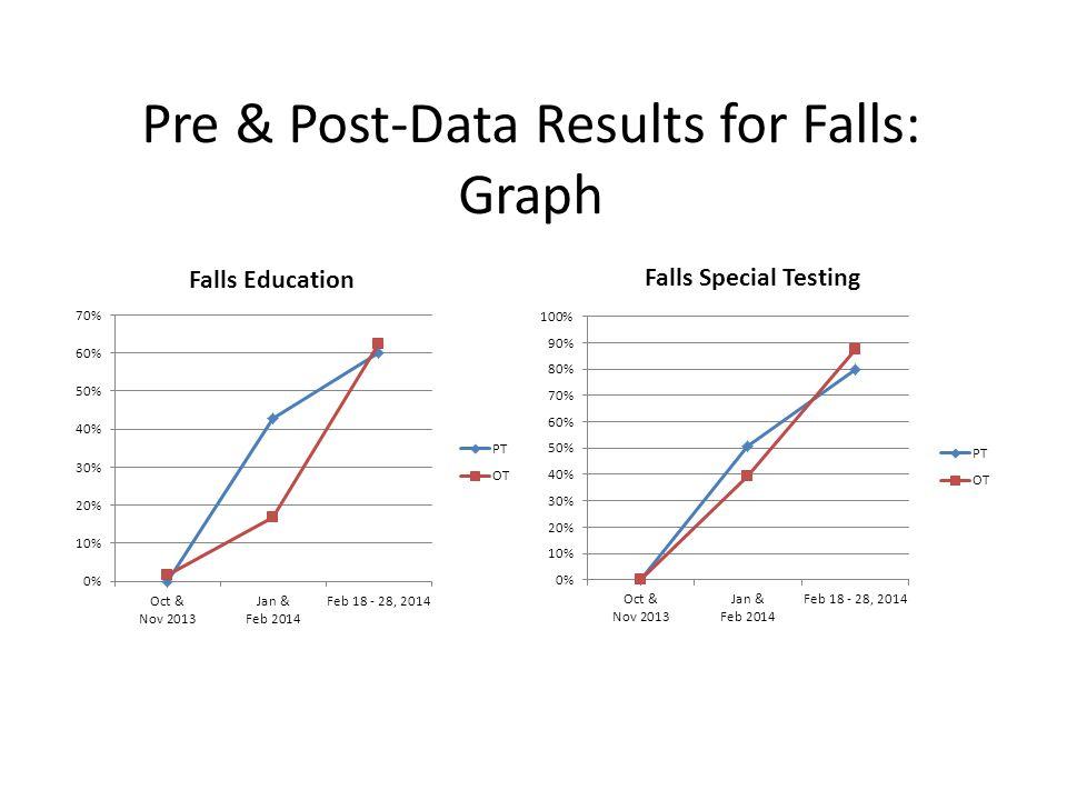 Pre & Post-Data Results for Falls: Graph