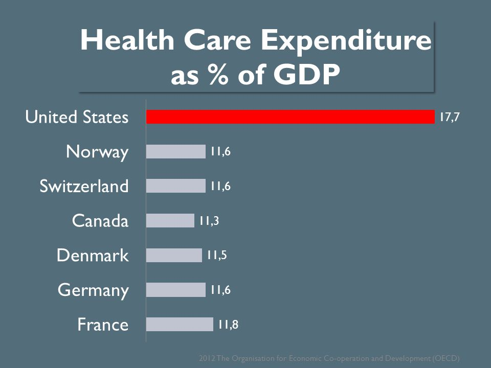 USA Health Care Outcomes