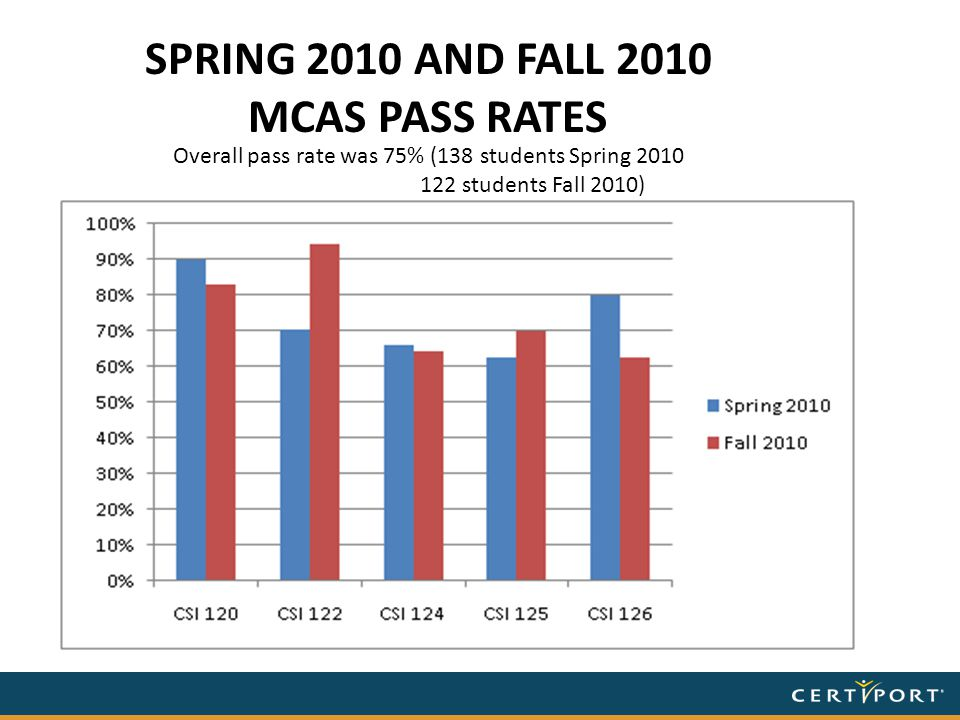 SPRING 2010 AND FALL 2010 MCAS PASS RATES Overall pass rate was 75% (138 students Spring 2010 122 students Fall 2010)