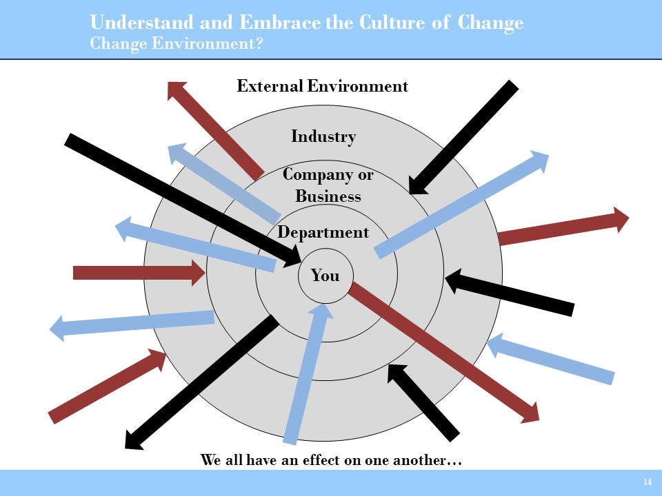 14 We all have an effect on one another… Change Environment? You Industry External Environment You Company or Business Department Understand and Embra