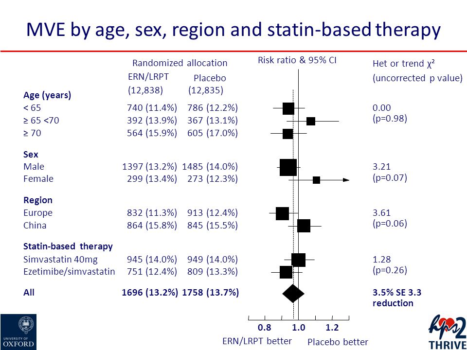 MVE by age, sex, region and statin-based therapy Randomized allocation Risk ratio & 95% CI Het or trend χ² (uncorrected p value)Placebo ERN/LRPT (12,835)(12,838) Age (years) < 65740(11.4%)786(12.2%)0.00 (p=0.98) ≥ 65 <70392(13.9%)367(13.1%) ≥ 70564(15.9%)605(17.0%) Sex Male1397(13.2%)1485(14.0%)3.21 (p=0.07) Female299(13.4%)273(12.3%) Region Europe832(11.3%)913(12.4%)3.61 (p=0.06) China864(15.8%)845(15.5%) Statin-based therapy Simvastatin 40mg945(14.0%)949(14.0%)1.28 (p=0.26) Ezetimibe/simvastatin751(12.4%)809(13.3%) All1696(13.2%)1758(13.7%)3.5% SE 3.3 reduction 1.01.20.8 ERN/LRPT better Placebo better