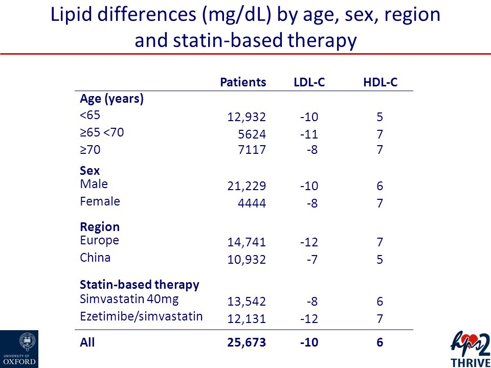 Lipid differences (mg/dL) by age, sex, region and statin-based therapy PatientsLDL-CHDL-C Age (years) <65 12,932-105 ≥65 <70 5624-117 ≥70 7117 -87 Sex Male 21,229-106 Female 4444 -87 Region Europe 14,741-127 China 10,932 -75 Statin-based therapy Simvastatin 40mg 13,542 -86 Ezetimibe/simvastatin 12,131-127 All25,673-106