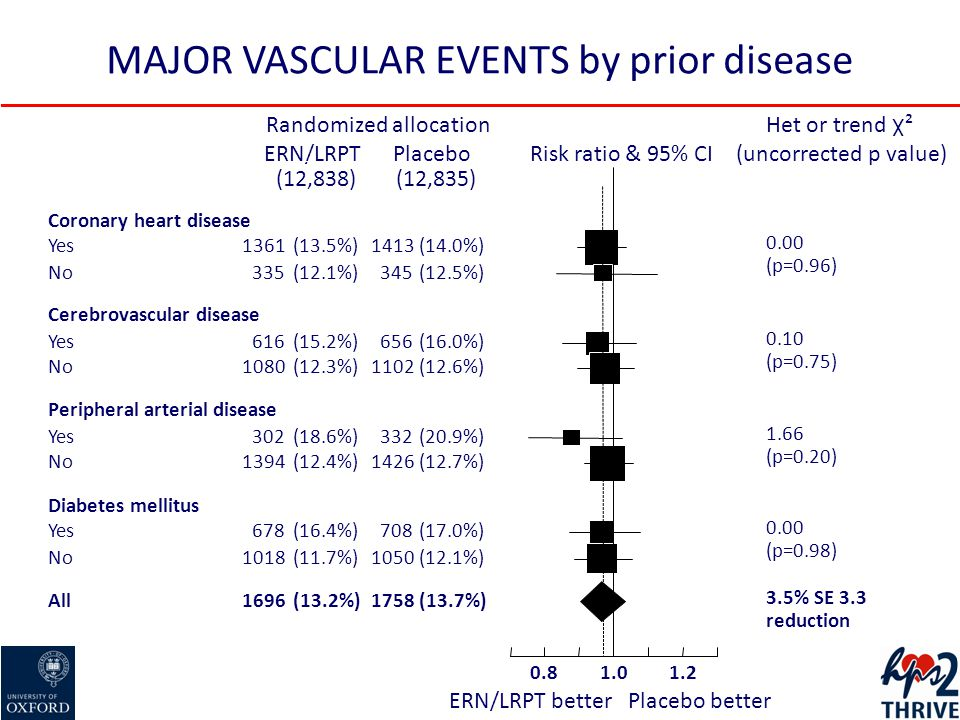 MAJOR VASCULAR EVENTS by prior disease Randomized allocation Risk ratio & 95% CI Het or trend χ ² (uncorrected p value)PlaceboERN/LRPT (12,835)(12,838) Coronary heart disease Yes1361(13.5%)1413(14.0%) 0.00 (p=0.96) No335(12.1%)345(12.5%) Cerebrovascular disease Yes616(15.2%)656(16.0%) 0.10 (p=0.75) No1080(12.3%)1102(12.6%) Peripheral arterial disease Yes302(18.6%)332(20.9%) 1.66 (p=0.20) No1394(12.4%)1426(12.7%) Diabetes mellitus Yes678(16.4%)708(17.0%) 0.00 (p=0.98) No1018(11.7%)1050(12.1%) All1696(13.2%)1758(13.7%) 3.5% SE 3.3 reduction 1.01.20.8 ERN/LRPT betterPlacebo better