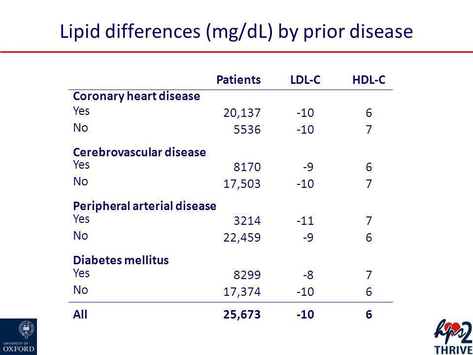 Lipid differences (mg/dL) by prior disease Patients LDL-CHDL-C Coronary heart disease Yes 20,137-106 No 5536-107 Cerebrovascular disease Yes 8170 -96 No 17,503-107 Peripheral arterial disease Yes 3214-117 No 22,459 -96 Diabetes mellitus Yes 8299 -87 No 17,374-106 All 25,673-106