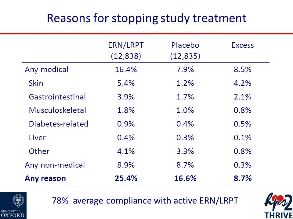 Reasons for stopping study treatment ERN/LRPT (12,838) Placebo (12,835) Excess Any medical16.4%7.9%8.5% Skin5.4%1.2%4.2% Gastrointestinal3.9%1.7%2.1% Musculoskeletal1.8%1.0%0.8% Diabetes-related0.9%0.4%0.5% Liver0.4%0.3%0.1% Other4.1%3.3%0.8% Any non-medical8.9%8.7%0.3% Any reason25.4%16.6%8.7% 78% average compliance with active ERN/LRPT