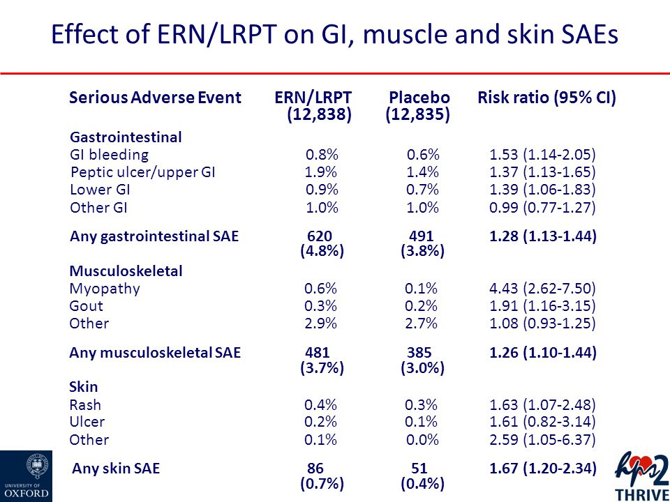 Effect of ERN/LRPT on GI, muscle and skin SAEs Serious Adverse EventRisk ratio (95% CI)PlaceboERN/LRPT (12,835)(12,838) Gastrointestinal GI bleeding0.8%0.6%1.53 (1.14-2.05) Peptic ulcer/upper GI1.9%1.4%1.37 (1.13-1.65) Lower GI0.9%0.7%1.39 (1.06-1.83) Other GI1.0% 0.99 (0.77-1.27) Any gastrointestinal SAE620 (4.8%) 491 (3.8%) 1.28 (1.13-1.44) Musculoskeletal Myopathy0.6%0.1%4.43 (2.62-7.50) Gout 0.3%0.2%1.91 (1.16-3.15) Other2.9%2.7%1.08 (0.93-1.25) Any musculoskeletal SAE481 (3.7%) 385 (3.0%) 1.26 (1.10-1.44) Skin Rash0.4%0.3%1.63 (1.07-2.48) Ulcer0.2%0.1%1.61 (0.82-3.14) Other0.1%0.0%2.59 (1.05-6.37) Any skin SAE86 (0.7%) 51 (0.4%) 1.67 (1.20-2.34)