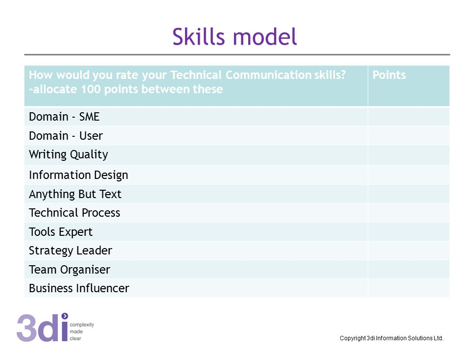 Skills model How would you rate your Technical Communication skills.