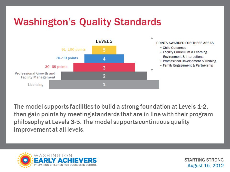 Washington's Quality Standards STARTING STRONG August 15, 2012 The model supports facilities to build a strong foundation at Levels 1-2, then gain points by meeting standards that are in line with their program philosophy at Levels 3-5.
