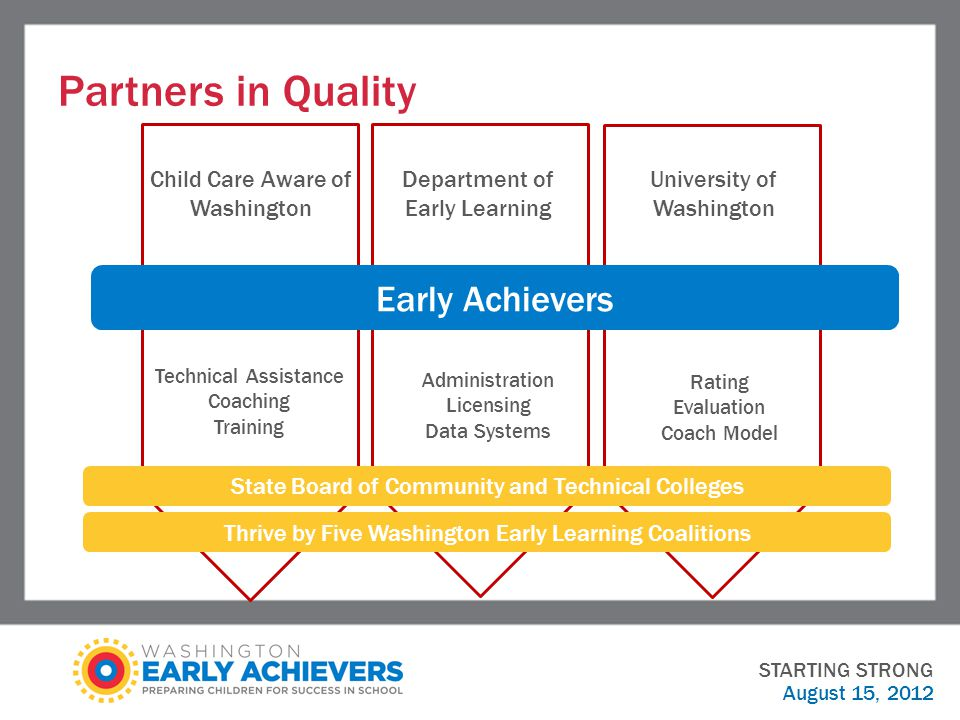 Partners in Quality August 15, 2012 Child Care Aware of Washington Department of Early Learning University of Washington Technical Assistance Coaching Training Administration Licensing Data Systems Rating Evaluation Coach Model Early Achievers State Board of Community and Technical Colleges Thrive by Five Washington Early Learning Coalitions STARTING STRONG