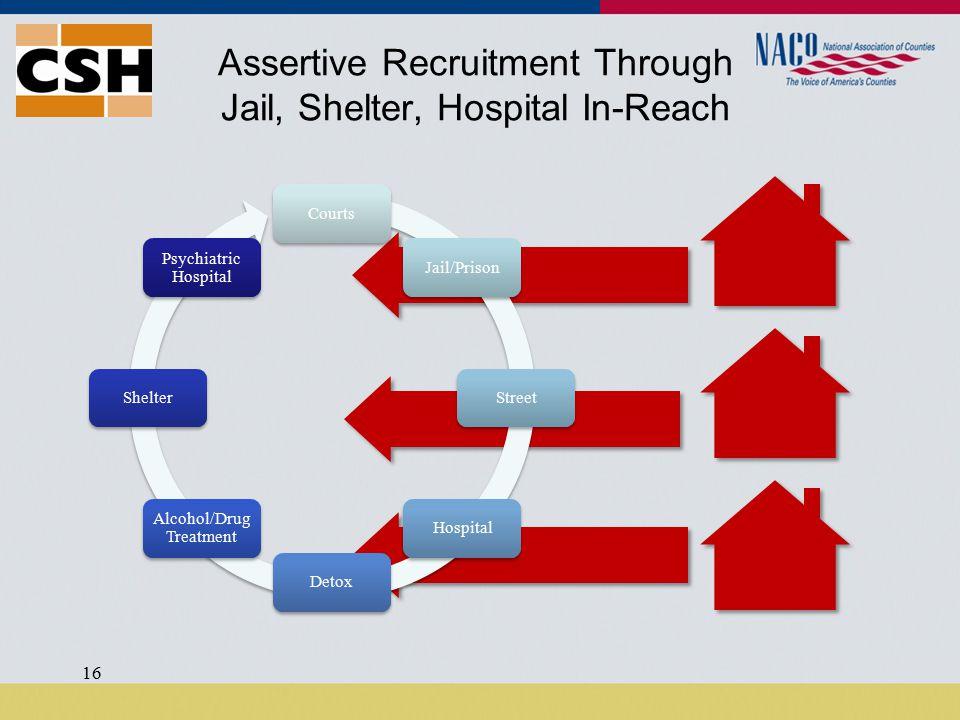 Assertive Recruitment Through Jail, Shelter, Hospital In-Reach 16 CourtsJail/PrisonStreetHospitalDetox Alcohol/Drug Treatment Shelter Psychiatric Hospital