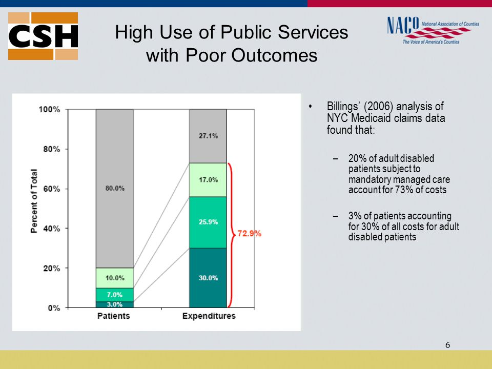 6 High Use of Public Services with Poor Outcomes Billings' (2006) analysis of NYC Medicaid claims data found that: –20% of adult disabled patients subject to mandatory managed care account for 73% of costs –3% of patients accounting for 30% of all costs for adult disabled patients