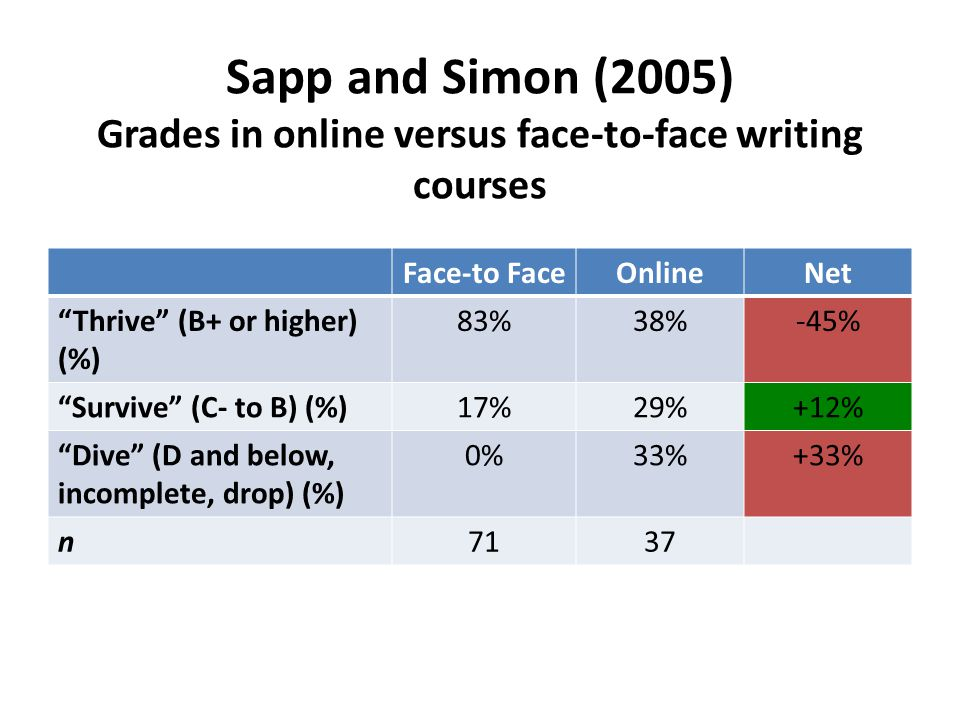 Sapp and Simon (2005) Grades in online versus face-to-face writing courses Face-to FaceOnlineNet Thrive (B+ or higher) (%) 83%38%-45% Survive (C- to B) (%)17%29%+12% Dive (D and below, incomplete, drop) (%) 0%33%+33% n7137