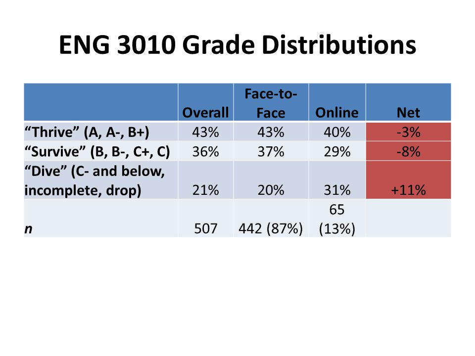 ENG 3010 Grade Distributions Overall Face-to- FaceOnlineNet Thrive (A, A-, B+)43% 40%-3% Survive (B, B-, C+, C)36%37%29%-8% Dive (C- and below, incomplete, drop)21%20%31%+11% n507442 (87%) 65 (13%)