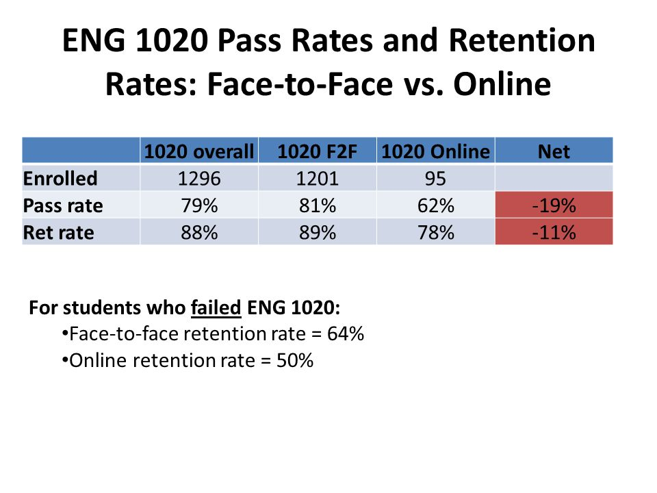 ENG 1020 Pass Rates and Retention Rates: Face-to-Face vs.