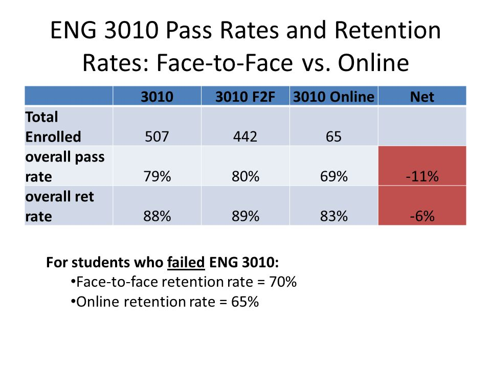 ENG 3010 Pass Rates and Retention Rates: Face-to-Face vs.