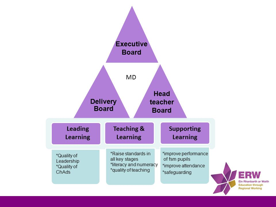 Delivery Board Leading Learning Supporting Learning Teaching & Learning MD Executive Board Head teacher Board *improve performance of fsm pupils *improve attendance *safeguarding *Raise standards in all key stages *literacy and numeracy *quality of teaching *Quality of Leadership *Quality of ChAds