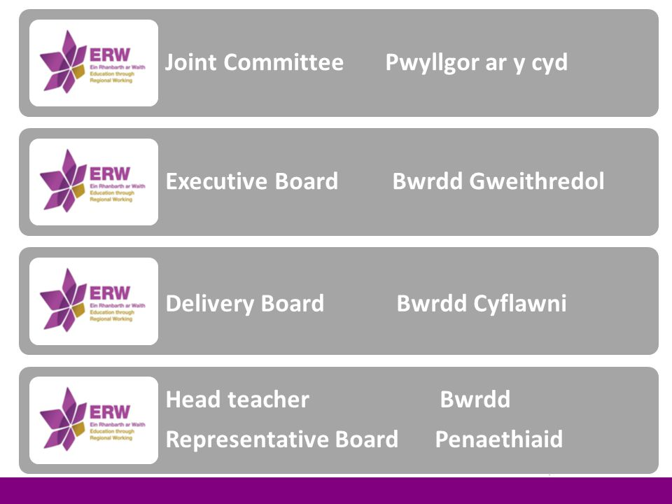 Planning Ceredigion Powys CarmarthenshirePembrokeshire Neath Port Talbot Swansea Hub and LA Level Planning and Appraisals ERW Business Plan Leading Learning ERW Business Plan Teaching and Learning ERW Business Plan Support of Learning Managing Director Performance Appraisal ERW Strategy