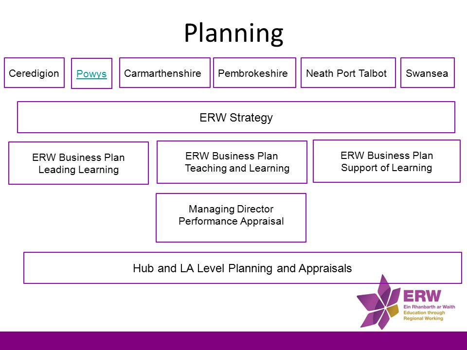 Powys Powys Challenge Plan People in Powys have the skills to pursue their ambition Powys One Plan Transforming learning and skills