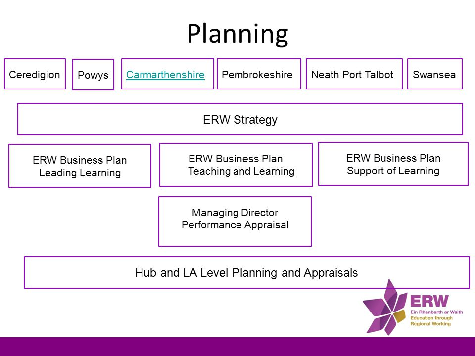 ERW Business Plan Leading Learning * To improve the quality of leadership across the consortium * Quality Assurance and the Professional Development of System Leaders