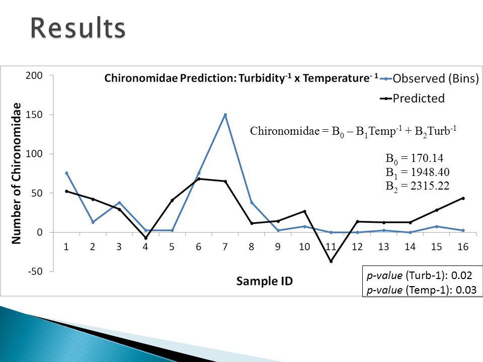 Chironomidae = B 0 – B 1 Temp -1 + B 2 Turb -1 B 0 = 170.14 B 1 = 1948.40 B 2 = 2315.22 p-value (Turb-1): 0.02 p-value (Temp-1): 0.03