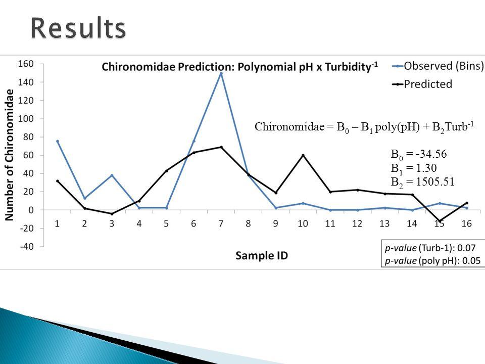 Chironomidae = B 0 – B 1 poly(pH) + B 2 Turb -1 B 0 = -34.56 B 1 = 1.30 B 2 = 1505.51