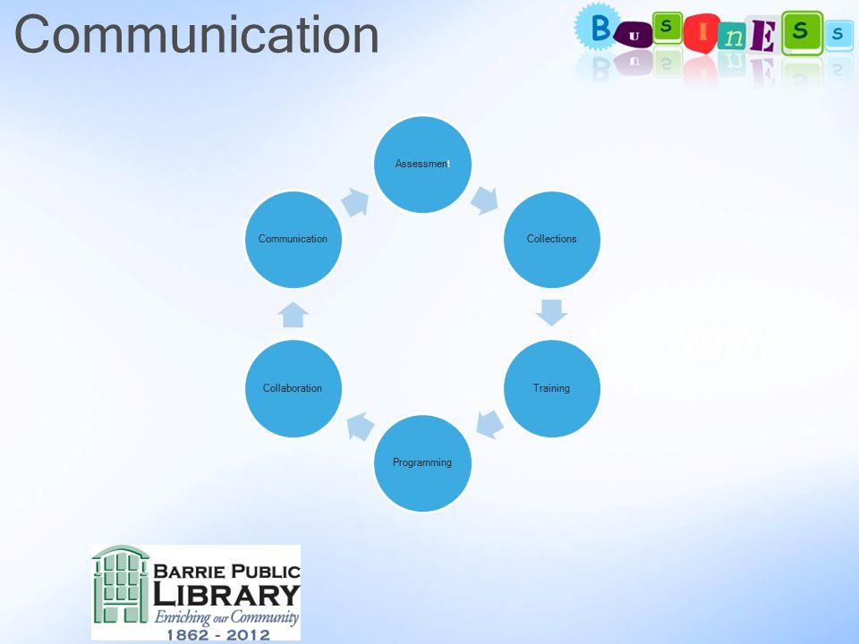 Communication AssessmentCollectionsTrainingProgrammingCollaborationCommunication