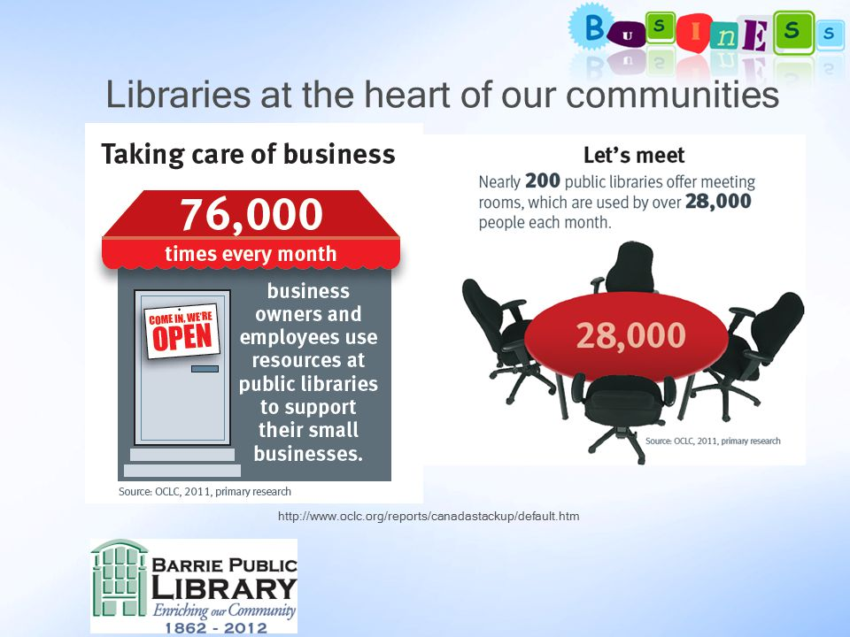 The Future The library can position itself as a key player in the economic development of the community Libraries are dependent on successful local businesses to bring in tax revenue and contribute to the library budget Libraries can develop and sustain partnerships with local support agencies to provide key resources so that businesses can not only survive but thrive Local businesses can be powerful allies if they understand and appreciate the value of the library to their success in the community Libraries of ALL sizes can find ways to serve local businesses
