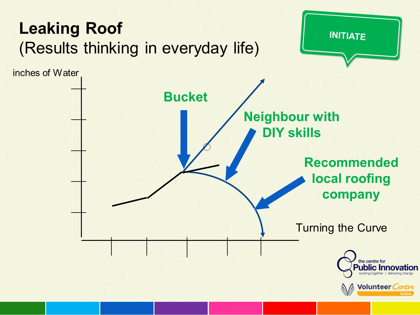 Leaking Roof (Results thinking in everyday life) inches of Water Turning the Curve INITIATE Bucket Neighbour with DIY skills Recommended local roofing
