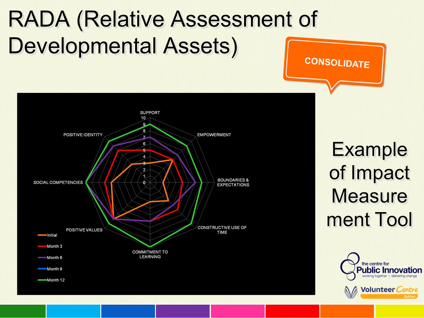 RADA (Relative Assessment of Developmental Assets) Example of Impact Measure ment Tool CONSOLIDATE