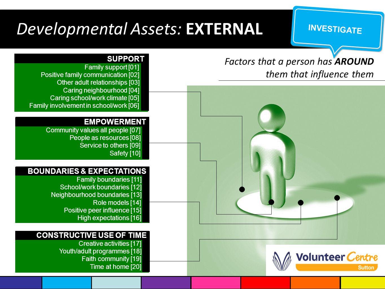 Developmental Assets: EXTERNAL CONSTRUCTIVE USE OF TIME CONSTRUCTIVE USE OF TIME Creative activities [17] Youth/adult programmes [18] Faith community