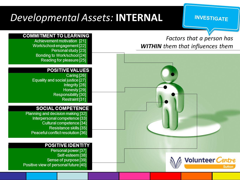Developmental Assets: INTERNAL COMMITMENT TO LEARNING Achievement motivation [21] Work/school engagement [22] Personal study [23] Bonding to Work/scho