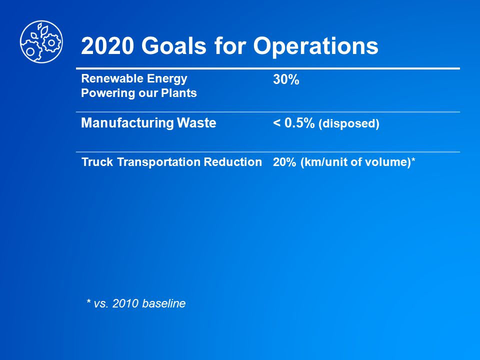 2020 Goals for Operations Renewable Energy Powering our Plants 30% Manufacturing Waste< 0.5% (disposed) Truck Transportation Reduction20% (km/unit of