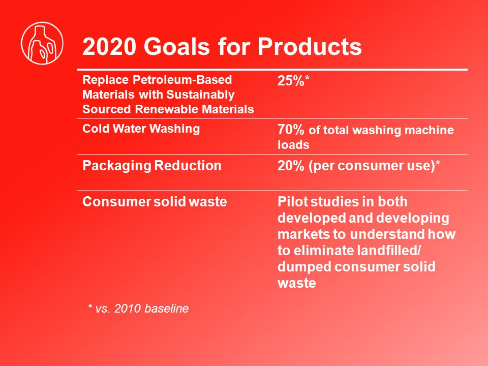 Sustainable Innovation Products Products with a significantly reduced (>10%) environmental footprint vs.