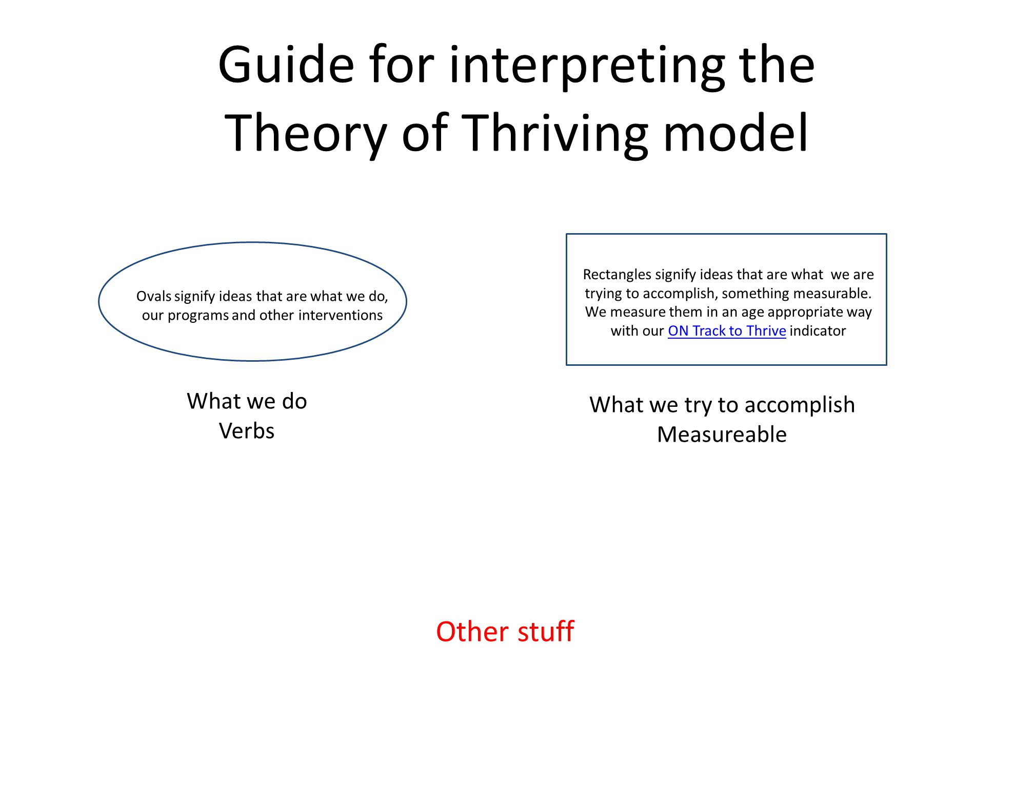 Guide for interpreting the Theory of Thriving model Other stuff What we do Verbs What we try to accomplish Measureable Ovals signify ideas that are what we do, our programs and other interventions Rectangles signify ideas that are what we are trying to accomplish, something measurable.